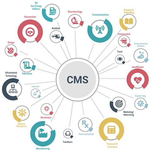 Why Joomla Is The Best CMS
